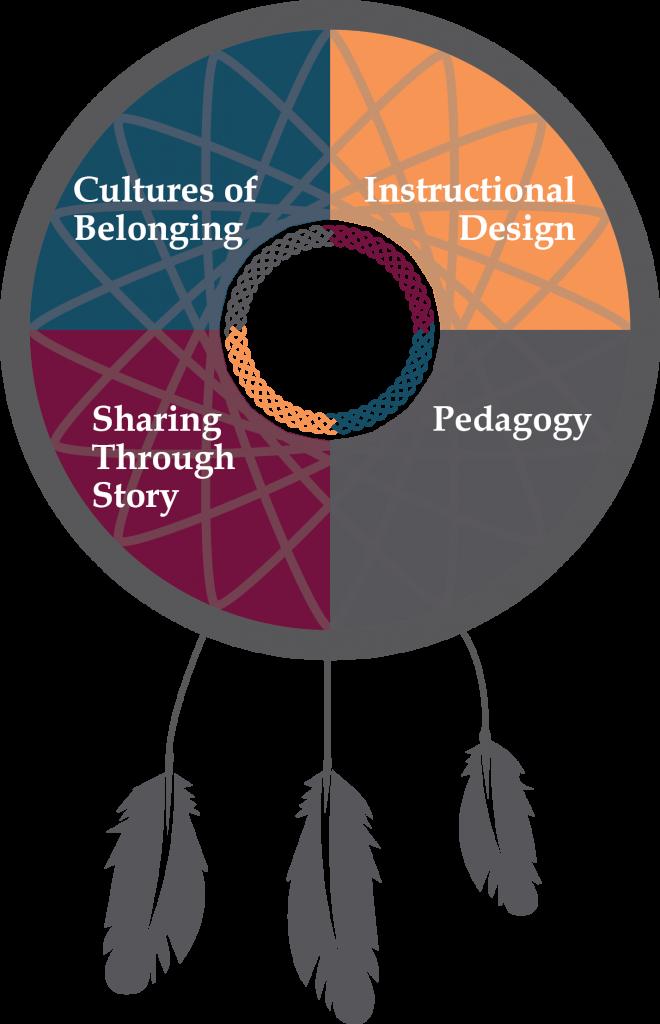 Pedagogy - Empowering the Spirit